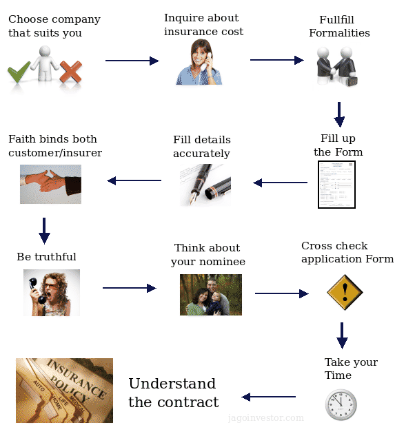 Quy-trình-mua-BHNT